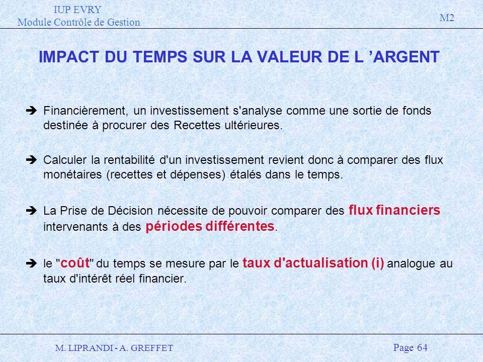 IMPACT DU TEMPS SUR LA VALEUR DE L 'ARGENT
