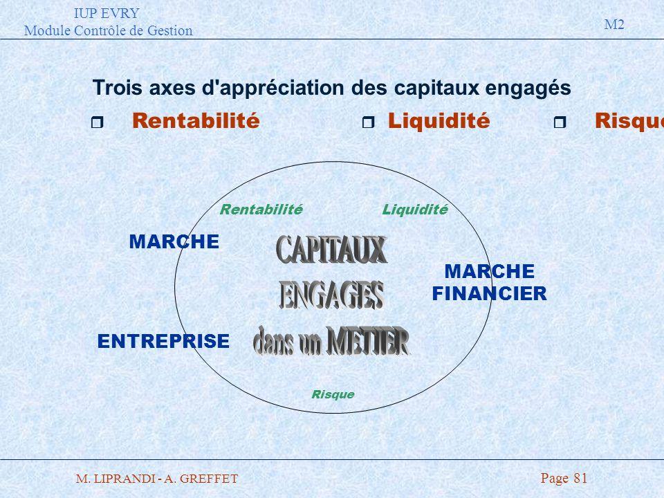 Trois axes d appréciation des capitaux engagés