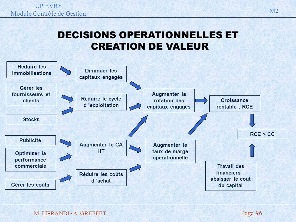 DECISIONS OPERATIONNELLES ET CREATION DE VALEUR