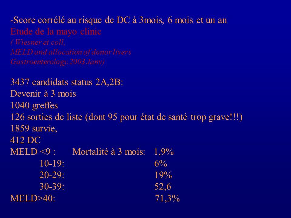 -Score corrélé au risque de DC à 3mois, 6 mois et un an