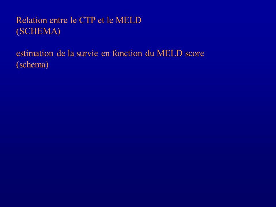 Relation entre le CTP et le MELD