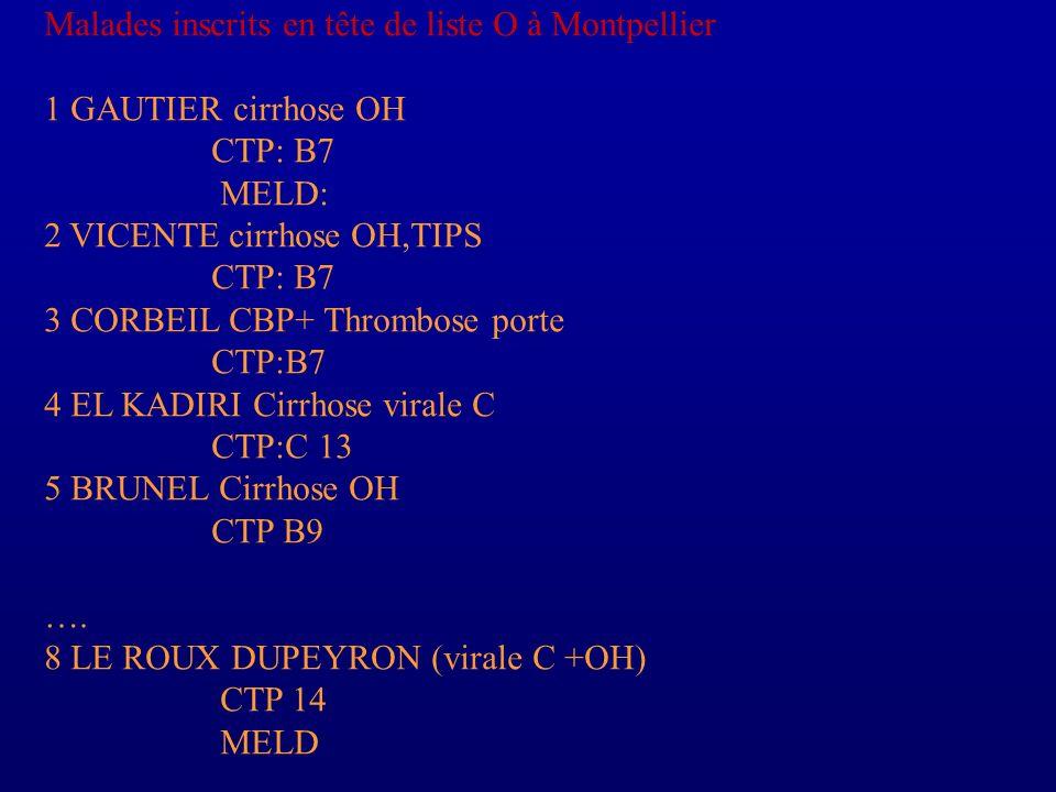 Malades inscrits en tête de liste O à Montpellier