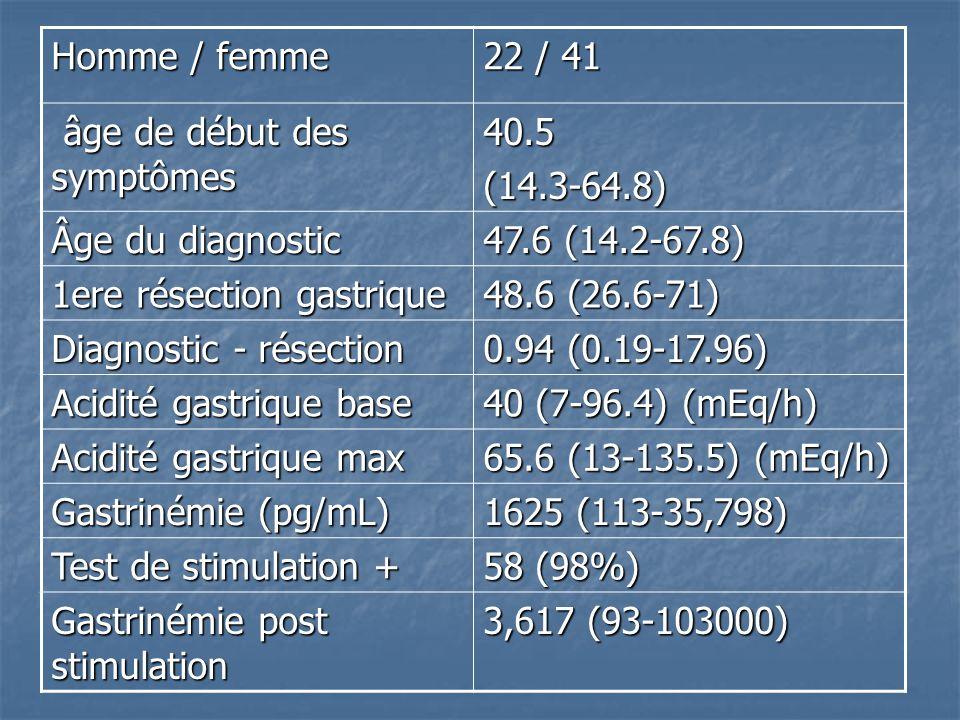 Homme / femme 22 / 41. âge de début des symptômes. 40.5. (14.3-64.8) Âge du diagnostic. 47.6 (14.2-67.8)