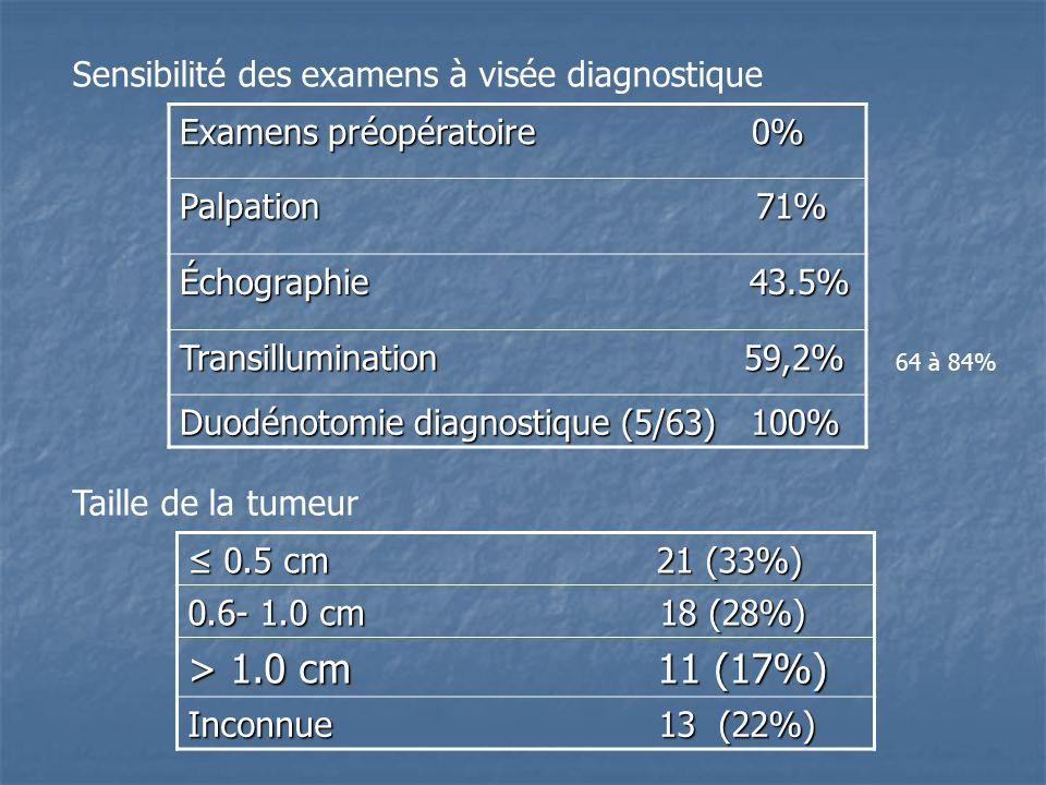 > 1.0 cm 11 (17%) Sensibilité des examens à visée diagnostique