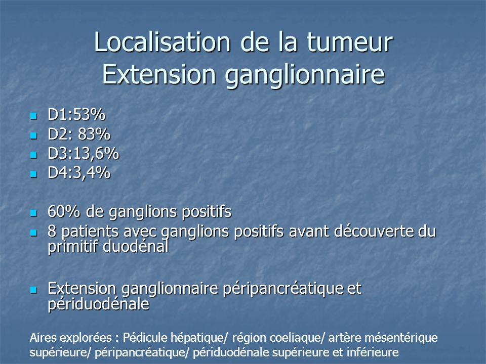 Localisation de la tumeur Extension ganglionnaire
