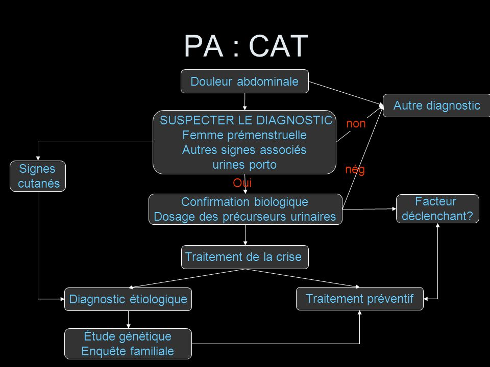 PA : CAT Douleur abdominale Autre diagnostic SUSPECTER LE DIAGNOSTIC