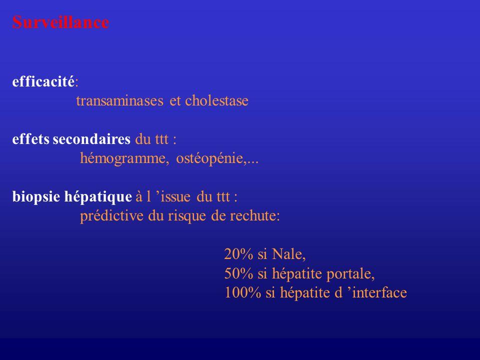 Surveillance efficacité: transaminases et cholestase