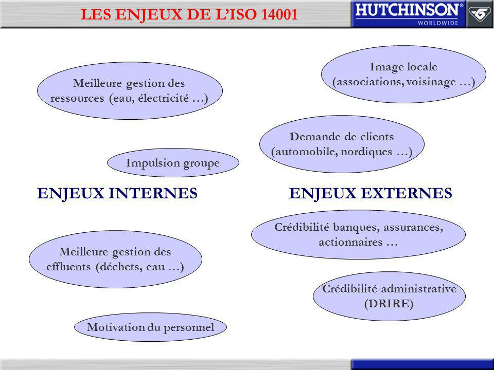 LES ENJEUX DE L'ISO 14001 ENJEUX INTERNES ENJEUX EXTERNES