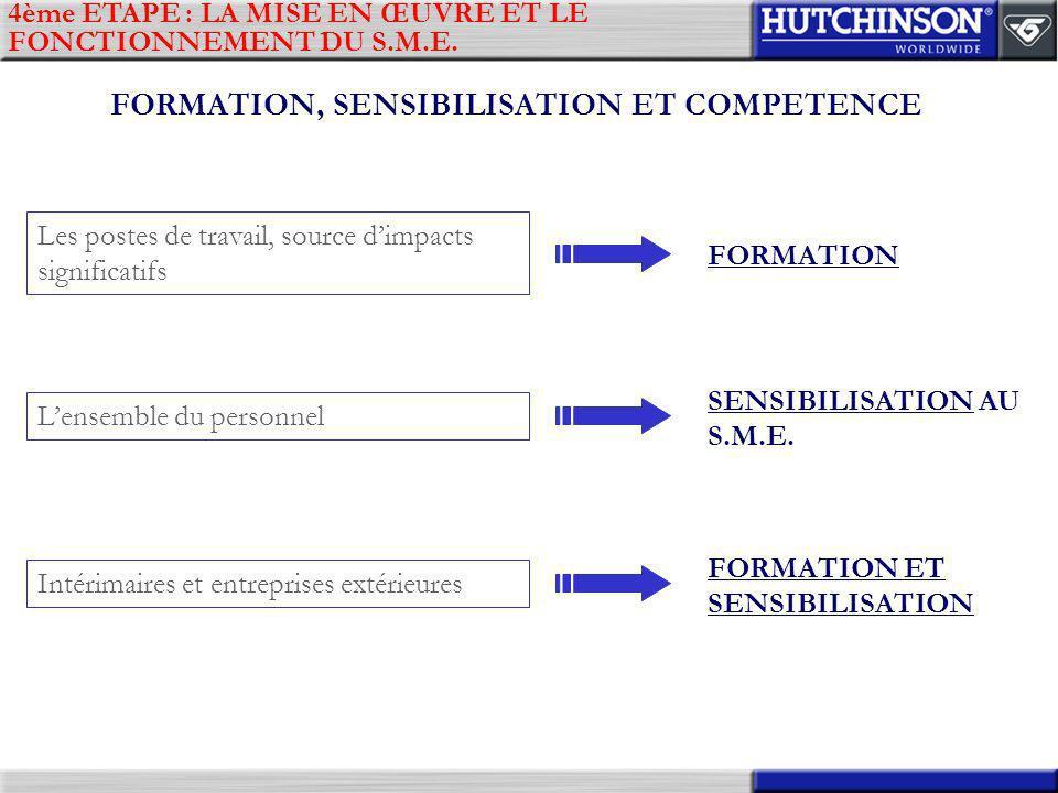 FORMATION, SENSIBILISATION ET COMPETENCE