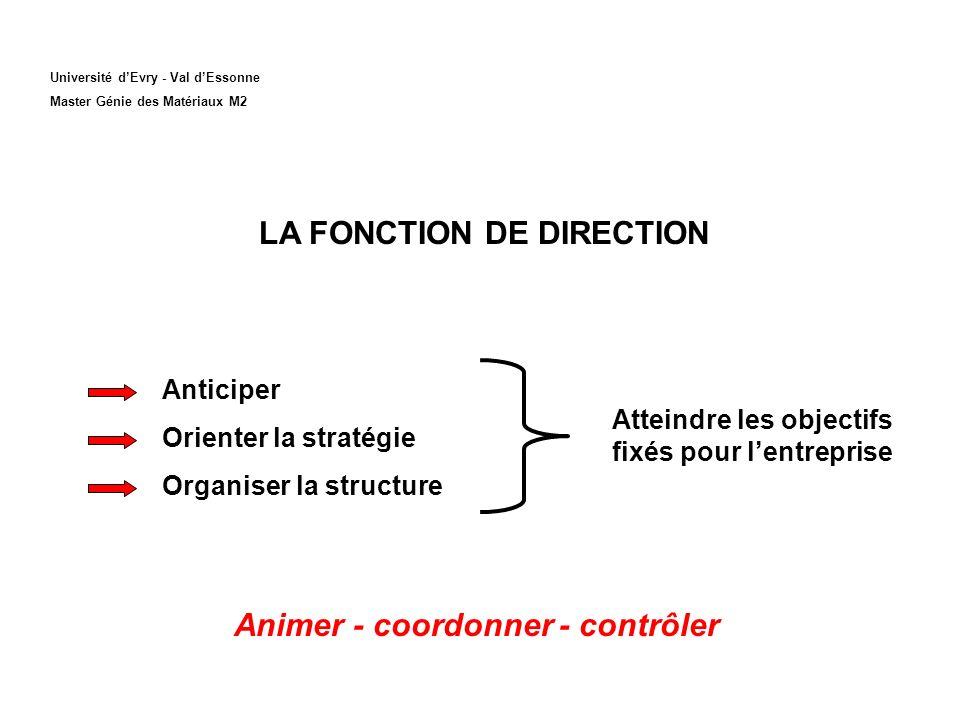 LA FONCTION DE DIRECTION Animer - coordonner - contrôler