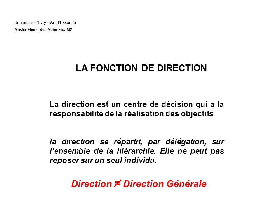 LA FONCTION DE DIRECTION Direction = Direction Générale