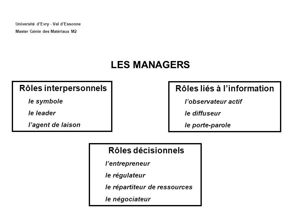 Rôles interpersonnels Rôles liés à l'information
