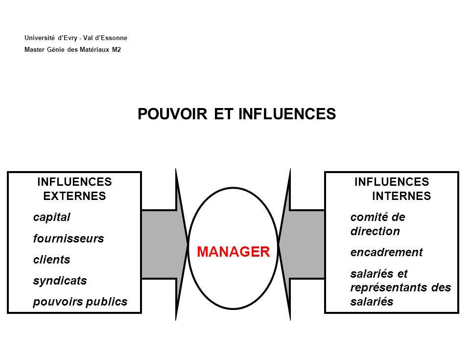 POUVOIR ET INFLUENCES MANAGER INFLUENCES EXTERNES capital fournisseurs