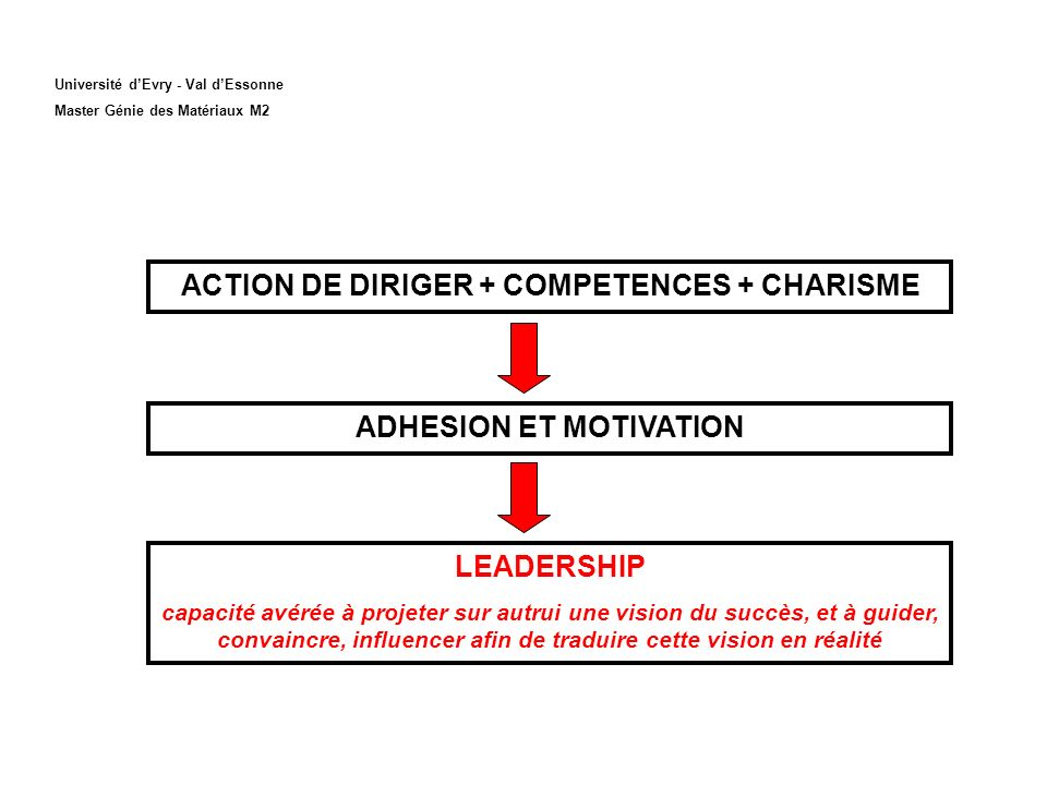 ACTION DE DIRIGER + COMPETENCES + CHARISME ADHESION ET MOTIVATION