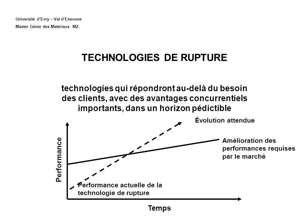 TECHNOLOGIES DE RUPTURE