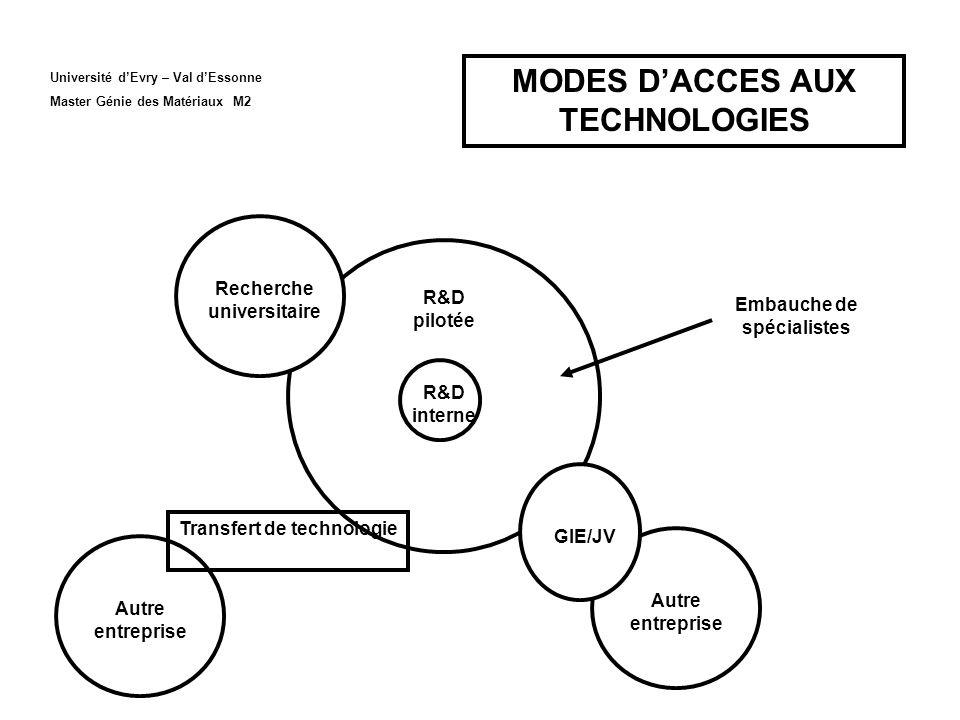 MODES D'ACCES AUX TECHNOLOGIES