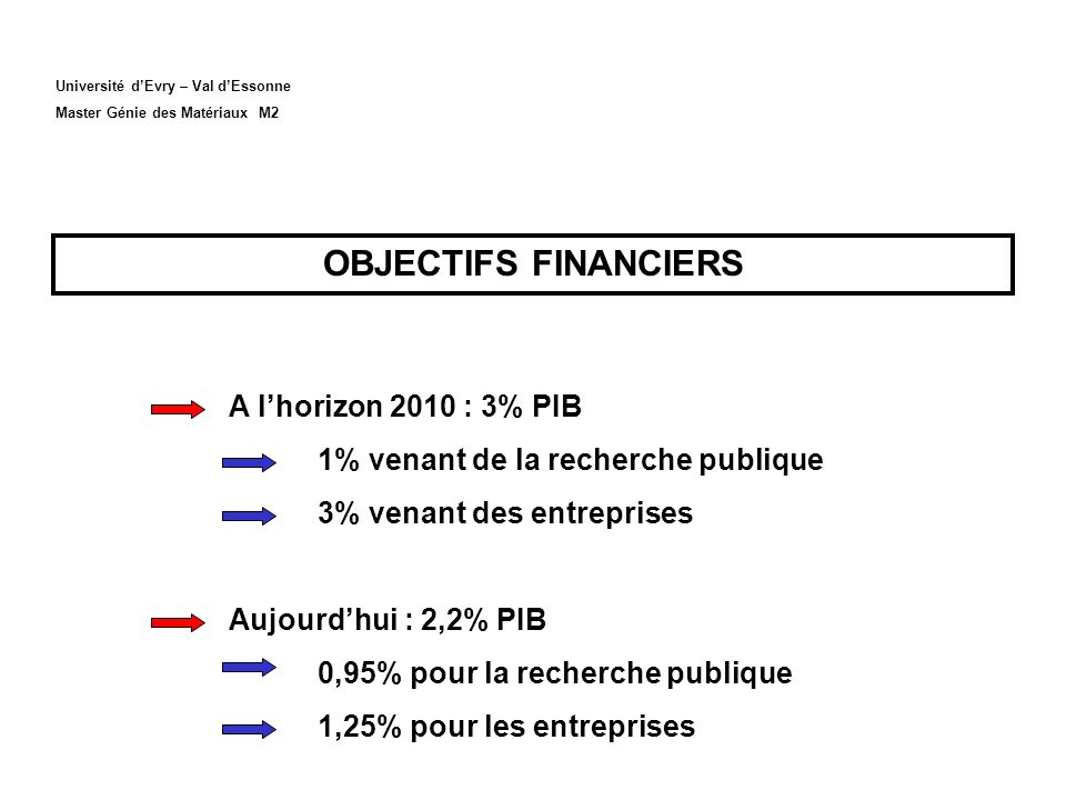 OBJECTIFS FINANCIERS A l'horizon 2010 : 3% PIB