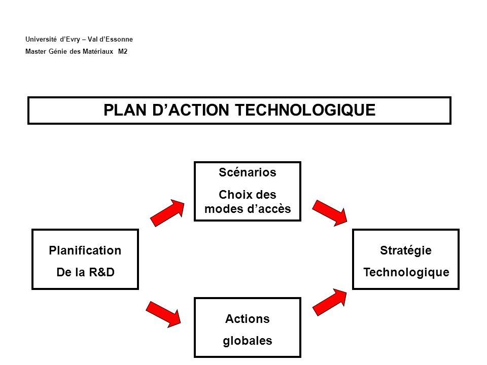 PLAN D'ACTION TECHNOLOGIQUE Choix des modes d'accès