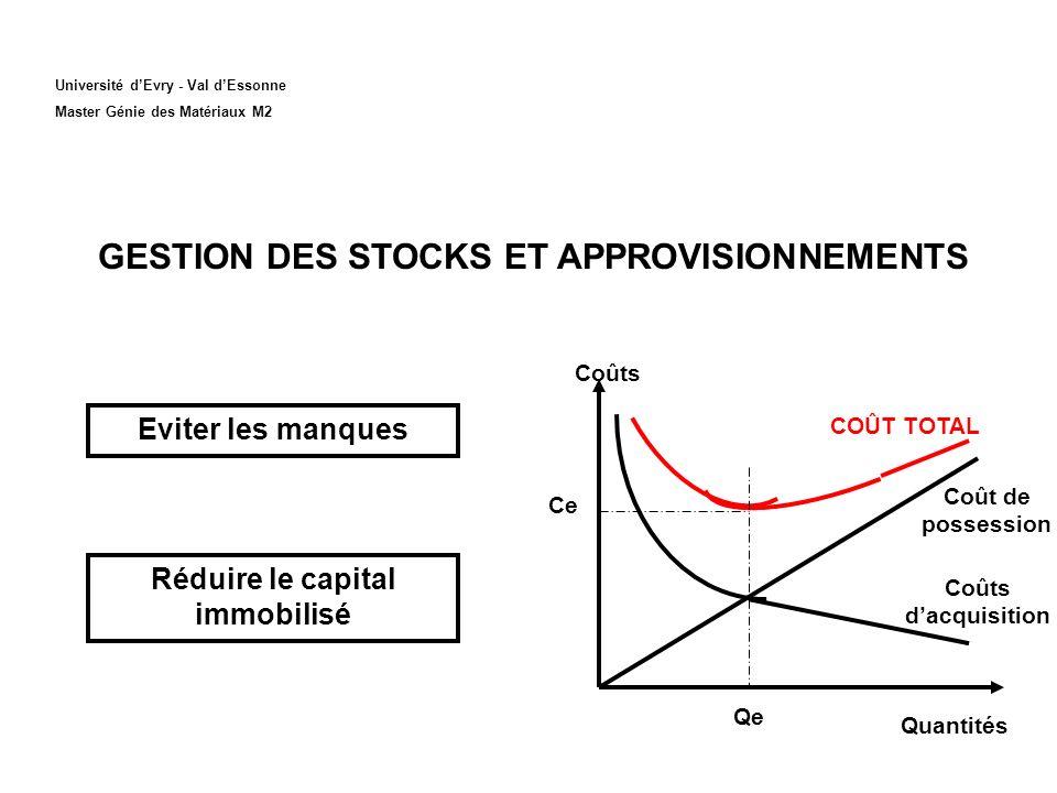 GESTION DES STOCKS ET APPROVISIONNEMENTS Réduire le capital immobilisé