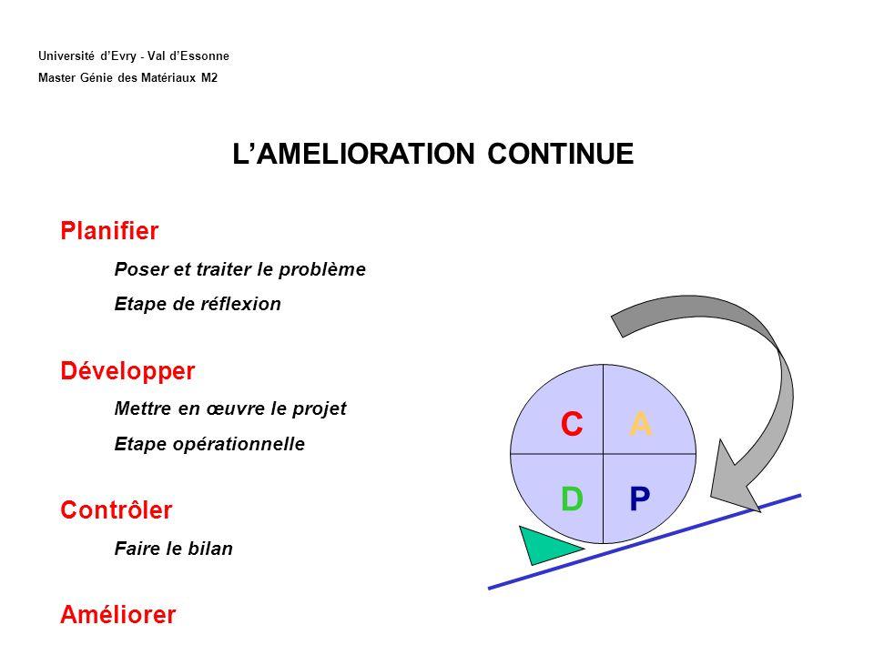 L'AMELIORATION CONTINUE