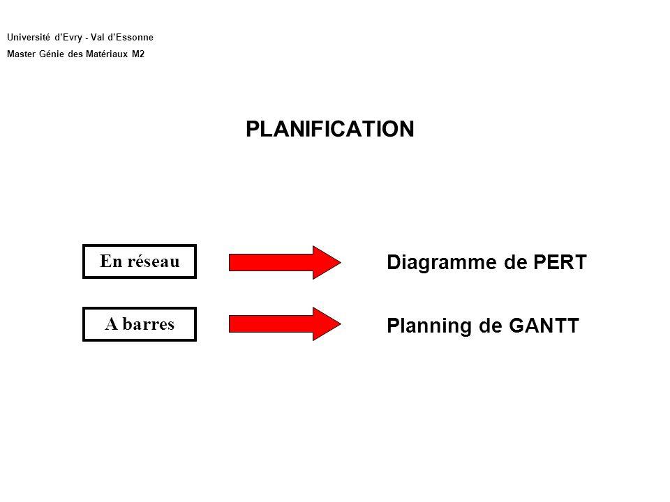 PLANIFICATION Diagramme de PERT Planning de GANTT En réseau A barres