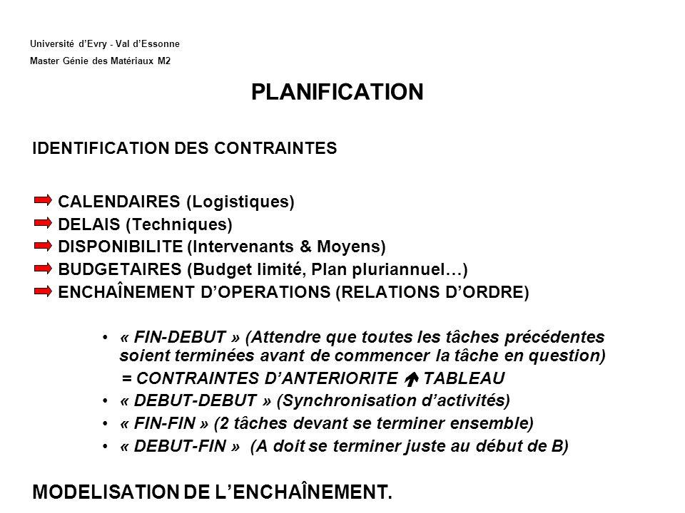 PLANIFICATION MODELISATION DE L'ENCHAÎNEMENT.