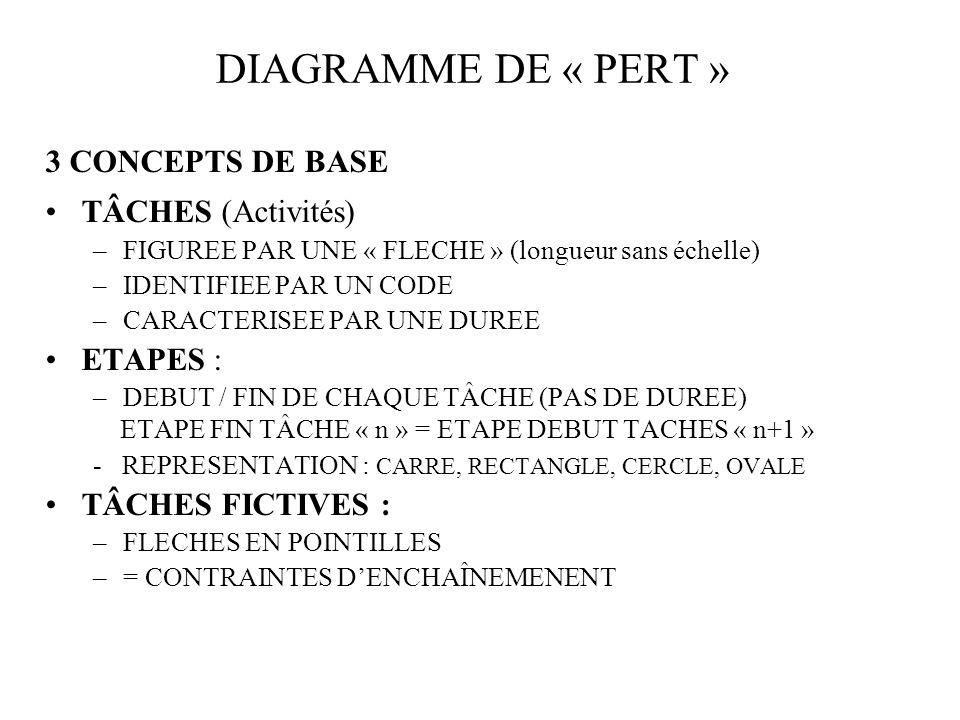 DIAGRAMME DE « PERT » 3 CONCEPTS DE BASE TÂCHES (Activités) ETAPES :