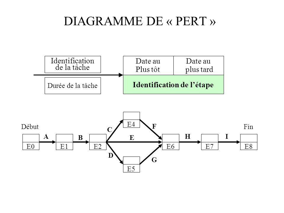 Identification de l'étape