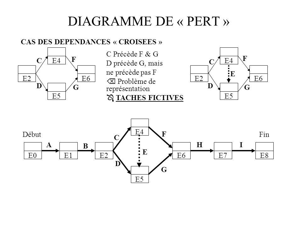 DIAGRAMME DE « PERT » CAS DES DEPENDANCES « CROISEES » E4 E4