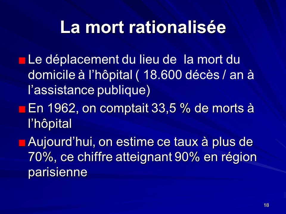La mort rationalisée Le déplacement du lieu de la mort du domicile à l'hôpital ( 18.600 décès / an à l'assistance publique)