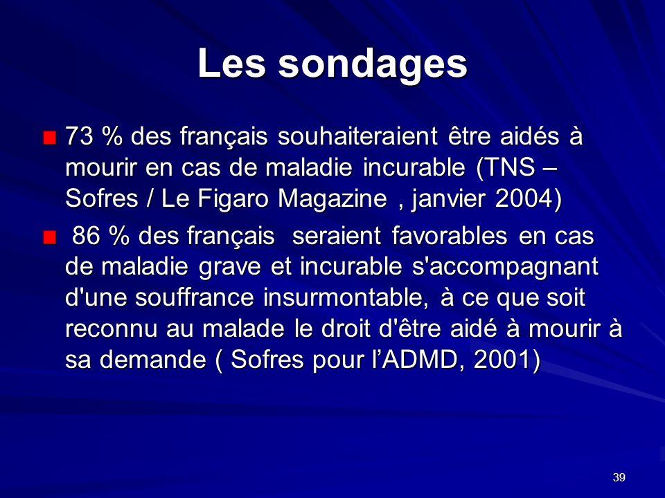 Les sondages 73 % des français souhaiteraient être aidés à mourir en cas de maladie incurable (TNS – Sofres / Le Figaro Magazine , janvier 2004)