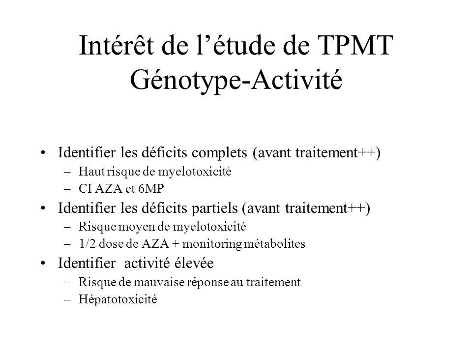 Intérêt de l'étude de TPMT Génotype-Activité