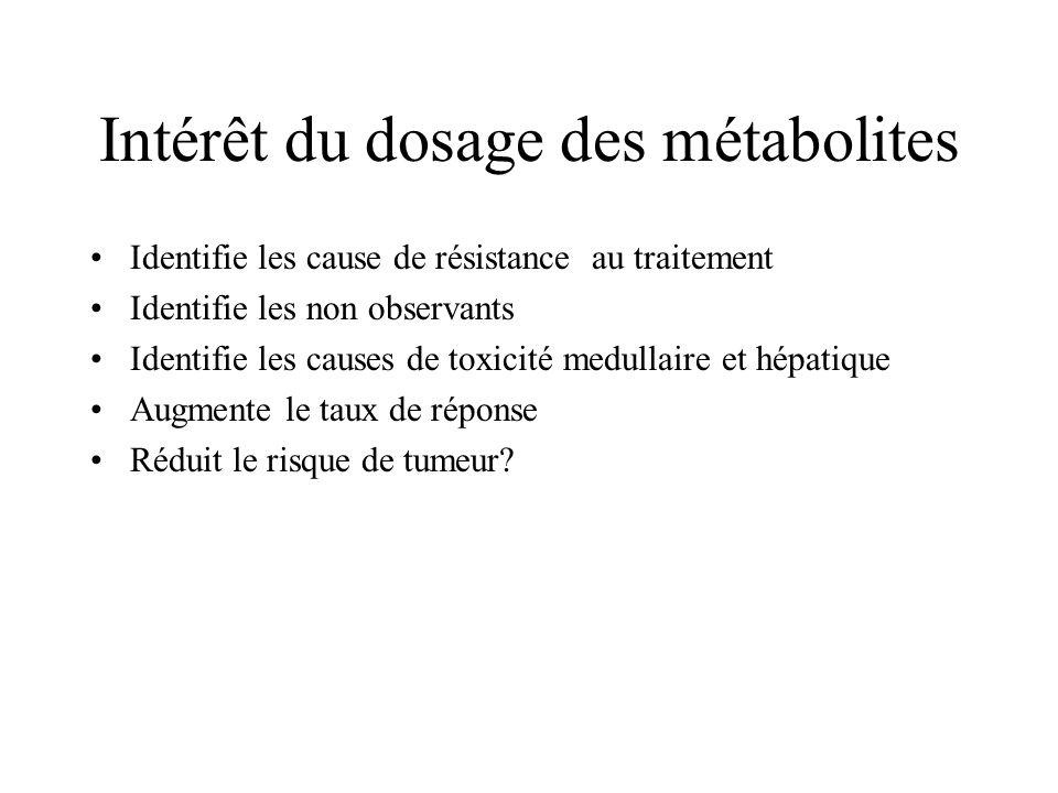 Intérêt du dosage des métabolites