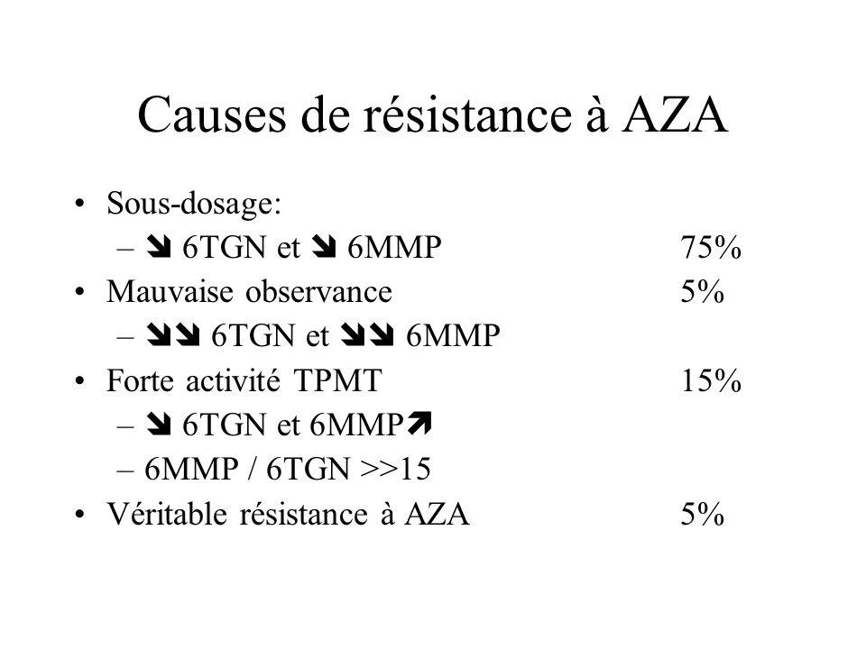 Causes de résistance à AZA