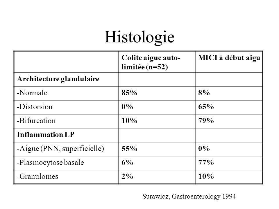 Histologie Colite aigue auto-limitée (n=52) MICI à début aigu