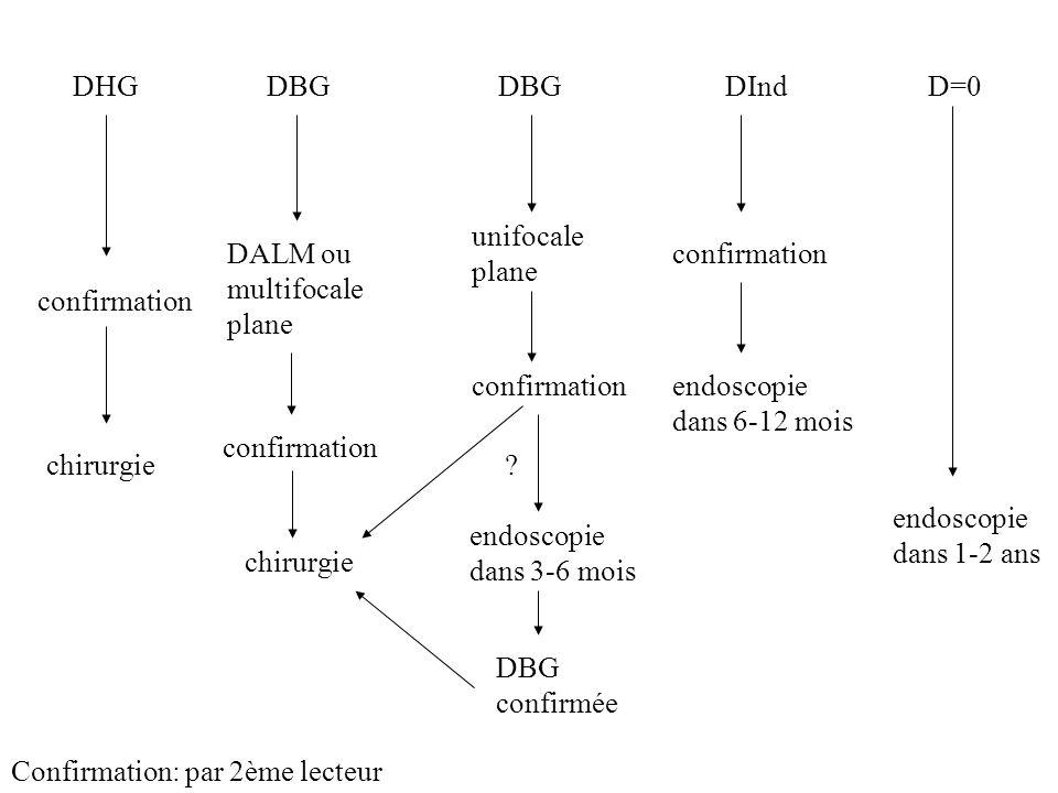 DHG DBG. DBG. DInd. D=0. unifocale. plane. DALM ou. multifocale. plane. confirmation. confirmation.