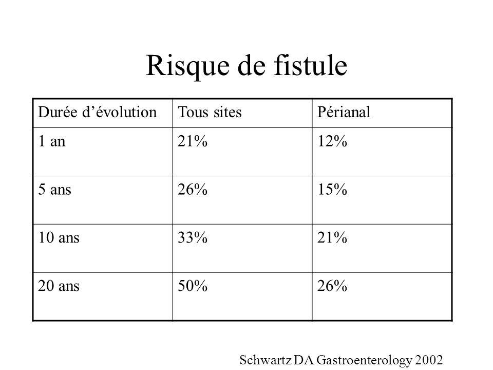 Risque de fistule Durée d'évolution Tous sites Périanal 1 an 21% 12%