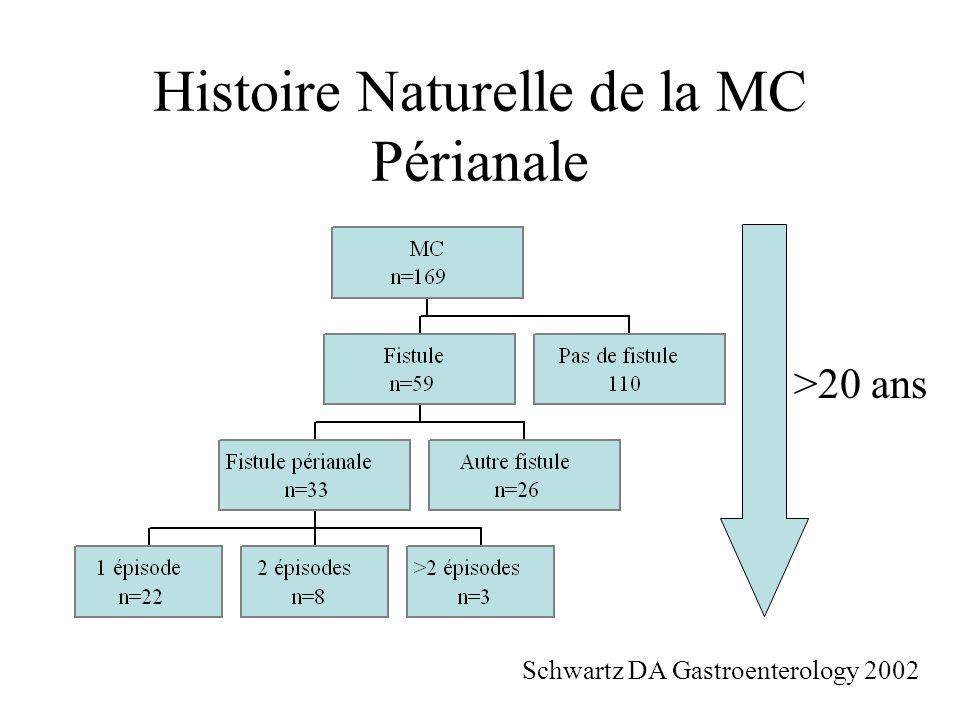 Histoire Naturelle de la MC Périanale