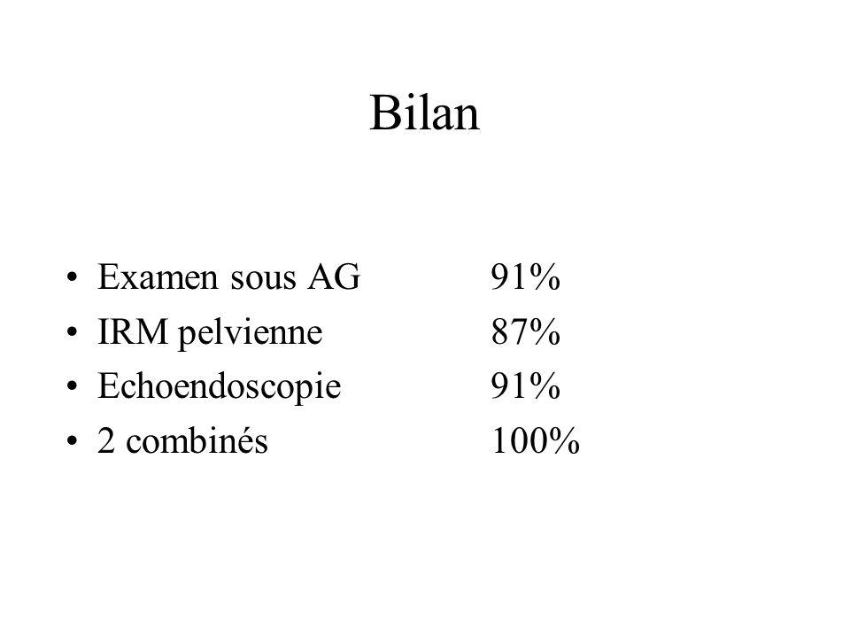 Bilan Examen sous AG 91% IRM pelvienne 87% Echoendoscopie 91%