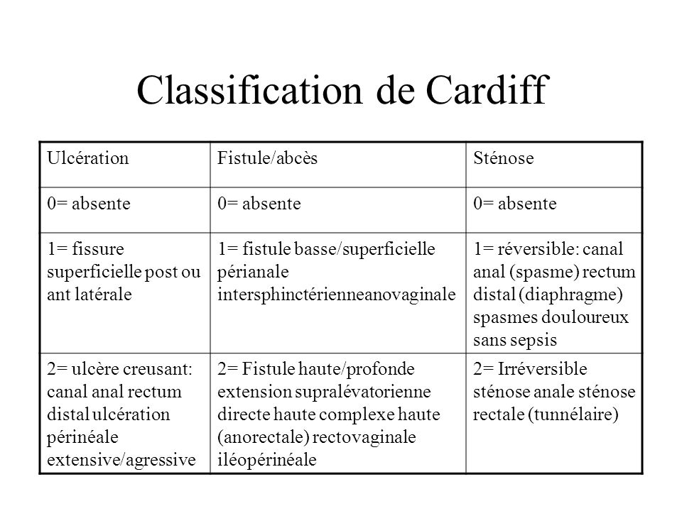 Classification de Cardiff