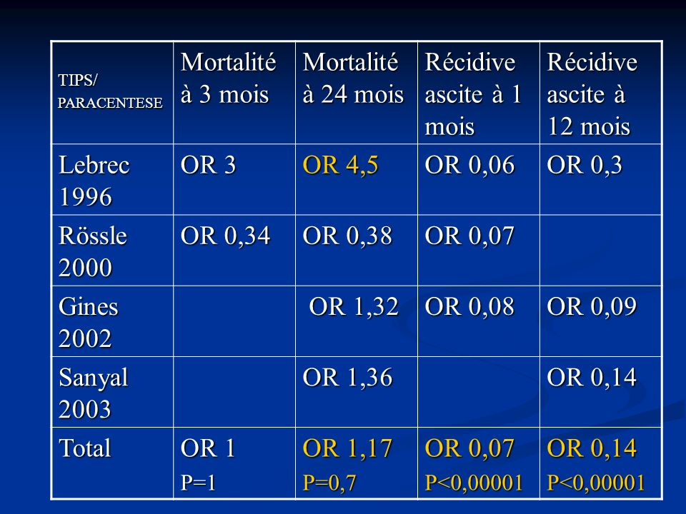 Mortalité à 3 mois Mortalité à 24 mois Récidive ascite à 1 mois