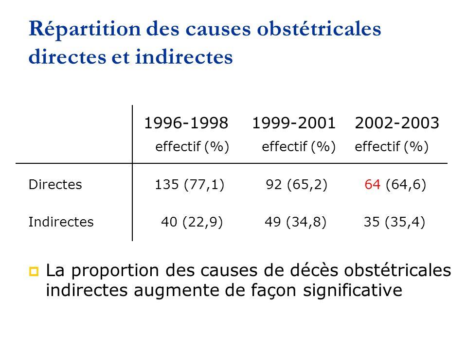 Répartition des causes obstétricales directes et indirectes