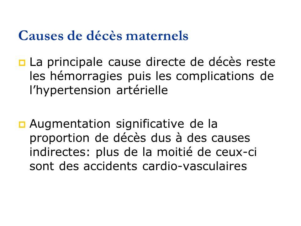 Causes de décès maternels