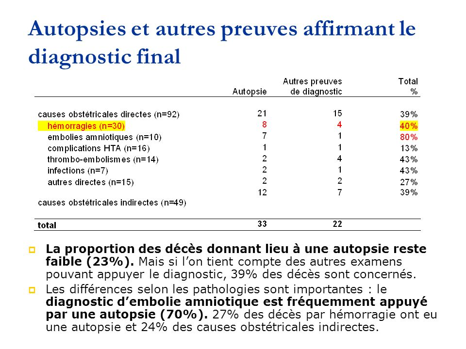 Autopsies et autres preuves affirmant le diagnostic final