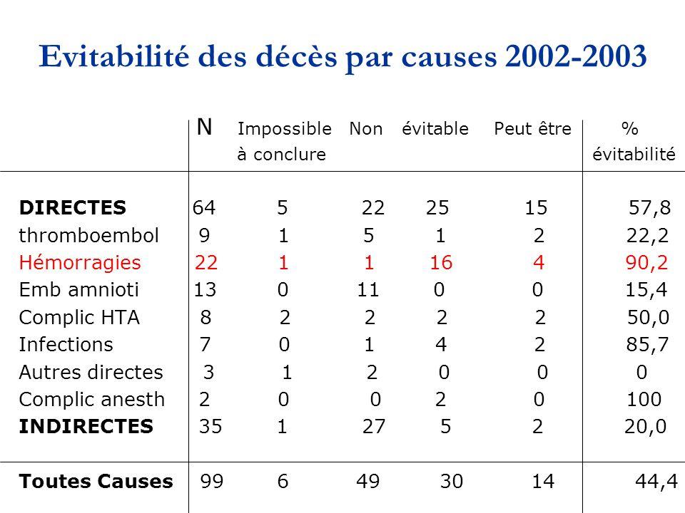 Evitabilité des décès par causes 2002-2003