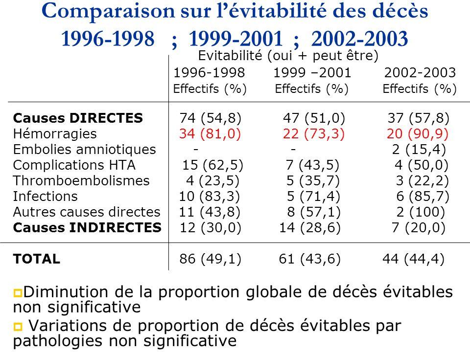 Comparaison sur l'évitabilité des décès 1996-1998 ; 1999-2001 ; 2002-2003