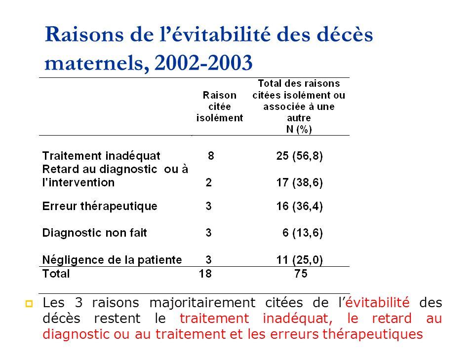 Raisons de l'évitabilité des décès maternels, 2002-2003