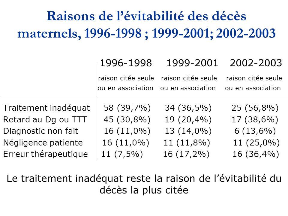 Raisons de l'évitabilité des décès maternels, 1996-1998 ; 1999-2001; 2002-2003