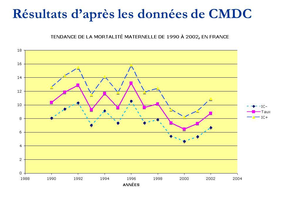 Résultats d'après les données de CMDC