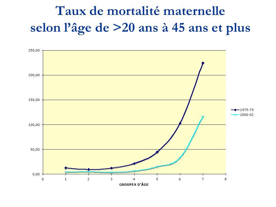 Taux de mortalité maternelle selon l'âge de >20 ans à 45 ans et plus